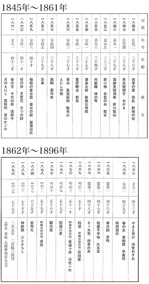 二代目勝三郎作曲年表